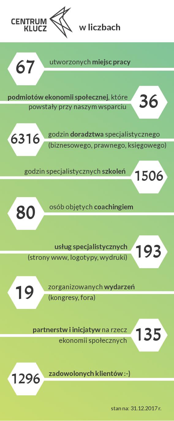 centrum klucz w liczbach 2017